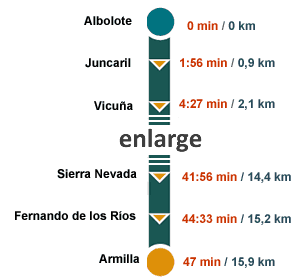 times and kilometers between stops in metro of granada